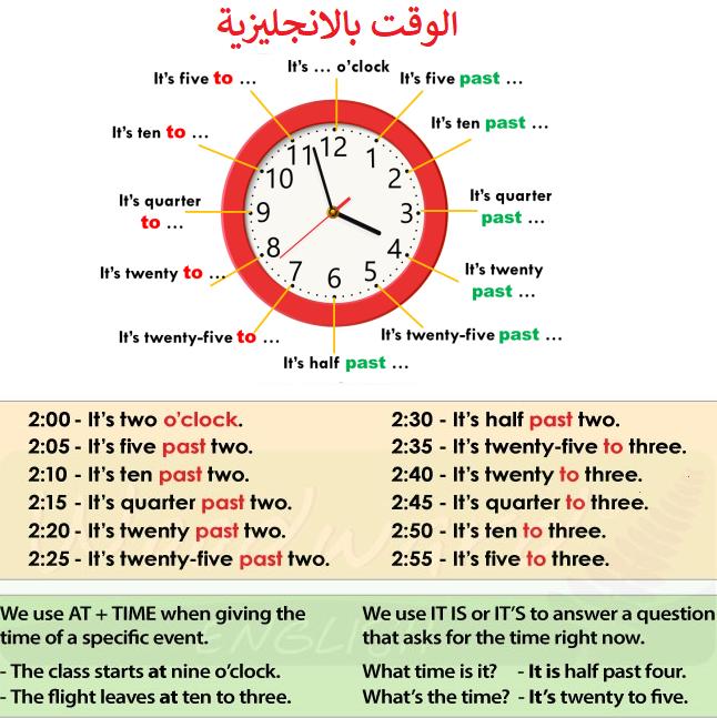 قراءة الساعة بالانجليزية